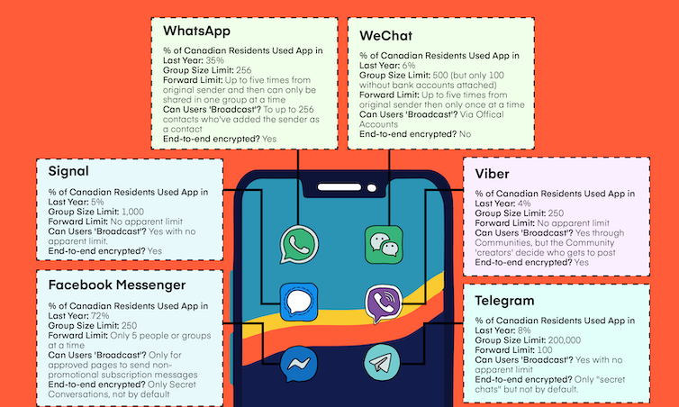 Infographic showing WhatsApp, WeChat, Signal, Viber, Facebook Messenger and Telegram's use by Canadians