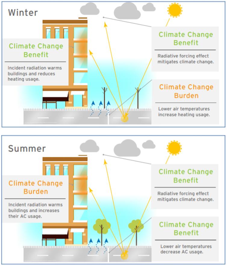 Illustrations d'un bâtiment avec texte décrivant les différents effets par saison.
