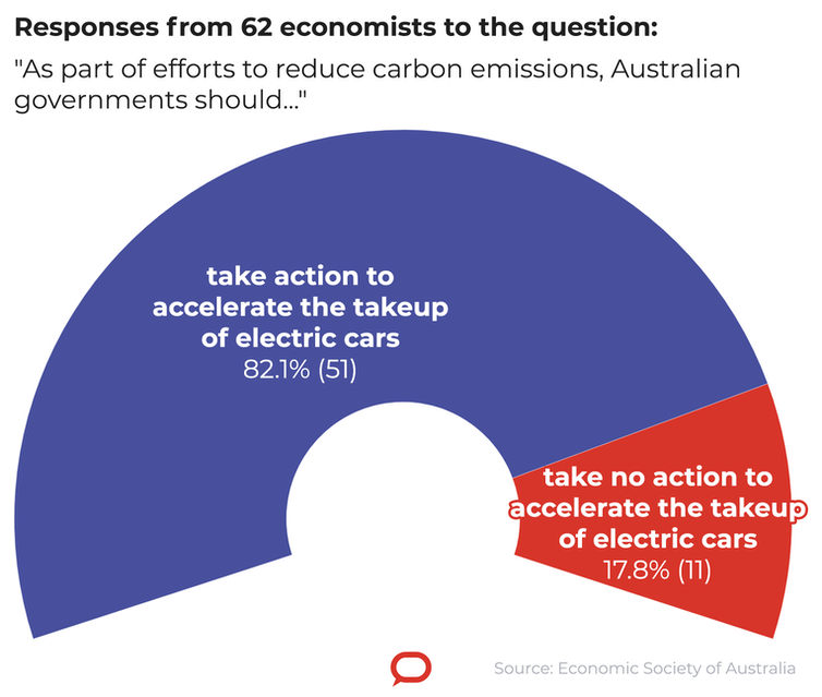 Exclusive. Top economists call for budget measures to speed the switch to electric cars