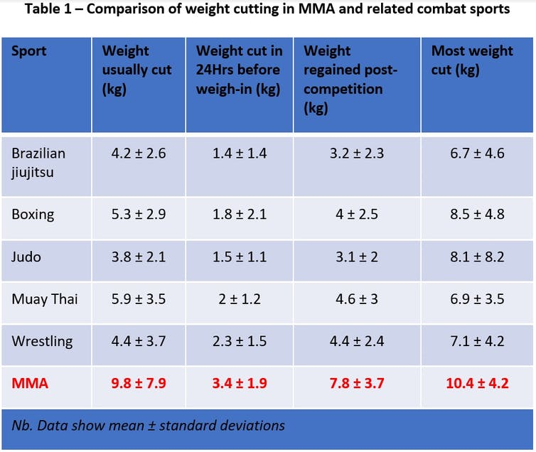 A table showing the average amount of weight fighters in various combat sports -- such as MMA and jiu jitsu -- drop and gain leading up to a fight.