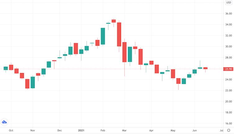 Cours hebdomadaire de l'action SPAK en hausse, en baisse puis en légère hausse
