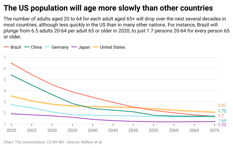 Aging US population compared to other countries