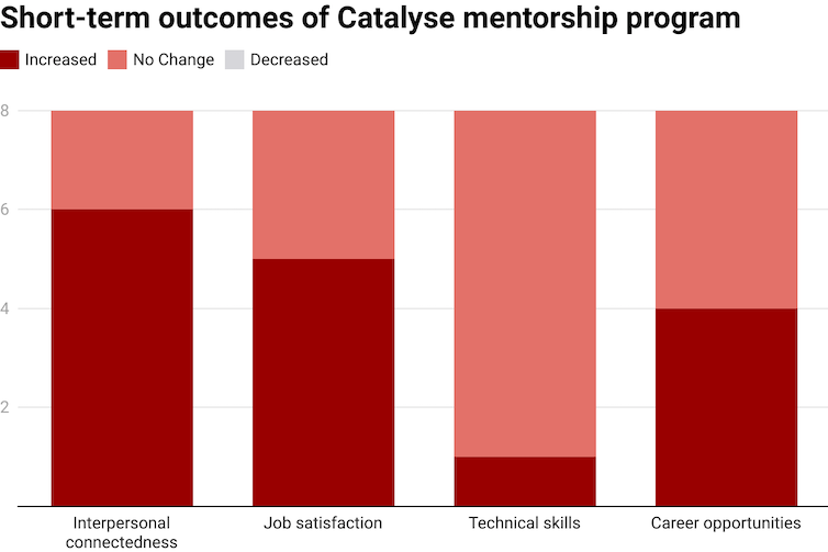 chart showing outcomes of Catalyse mentorship program