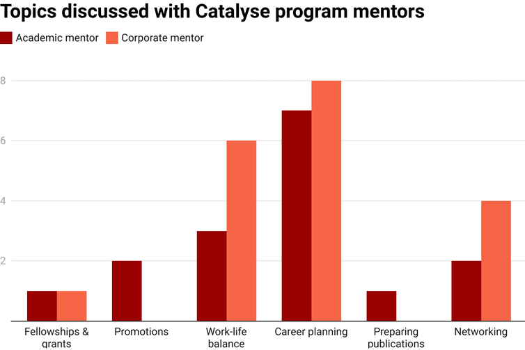 Chart showing topics discussed with Catalyse program's academic and corporate mentors