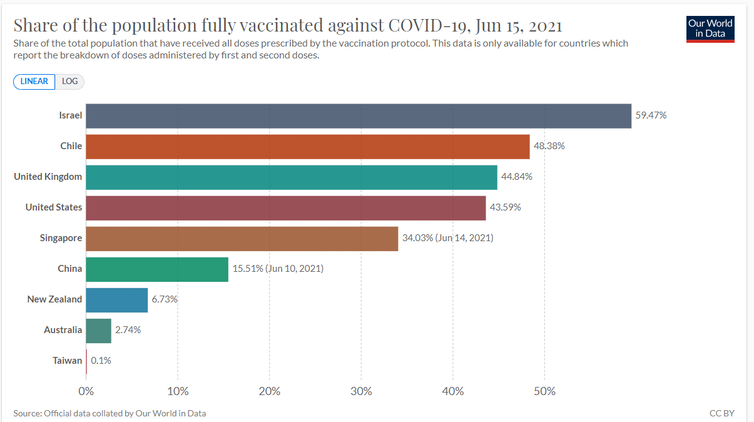 Graph showing the percentage of populations fully vaccinated, by country