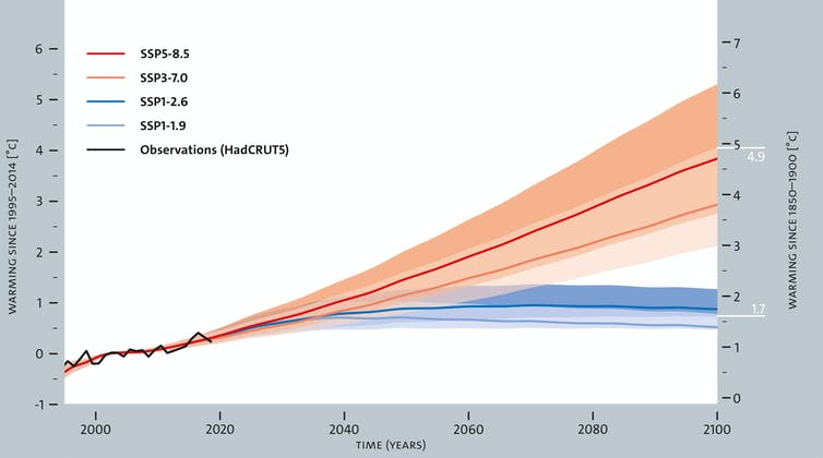 Figure showing global surface warming until 2100 for multiple emissions scenarios