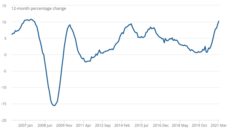Graph showing ONS house price index over time