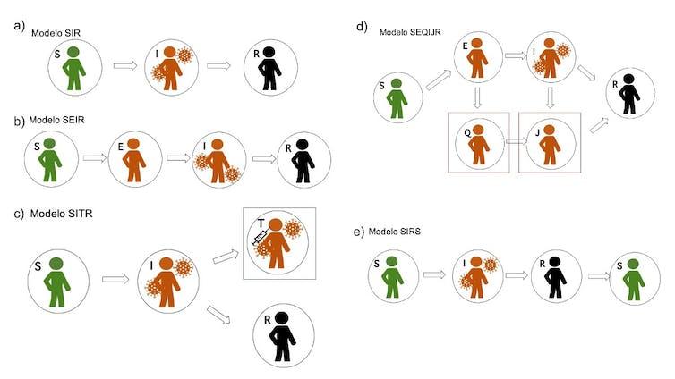 Figura 1: Modelos matemáticos. S: Susceptible; I: Infectado; R: Recuperado;E: Exposto; T: Tratado; Q: Corentena; J: Illamento. Autora: Nuria Campillo (CIB Margarita Salgas-CSIC).