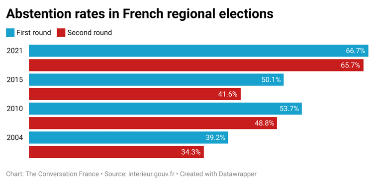 Chart showing abstention rates in French regional elections, 2004-2021