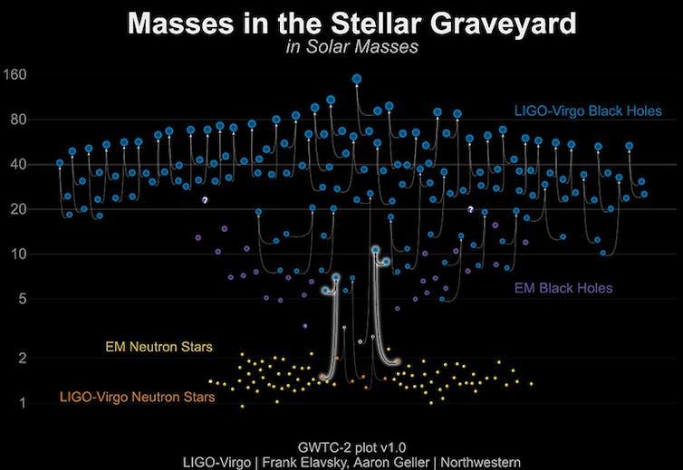Les masses d'étoiles à neutrons et de trous noirs mesurées grâce aux ondes gravitationnelles (bleues et orange) et aux observations électromagnétiques (jaune et violet).
