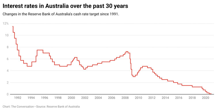 Changes in the RBA's cash rate target since 1991.