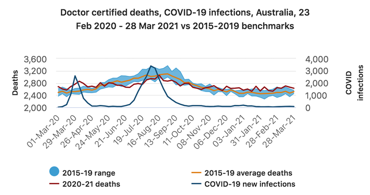 Doctor certified deaths, COVID-19 infections, Australia, 23 Feb 2020 - 28 Mar 2021 vs 2015-2019 benchmarks.