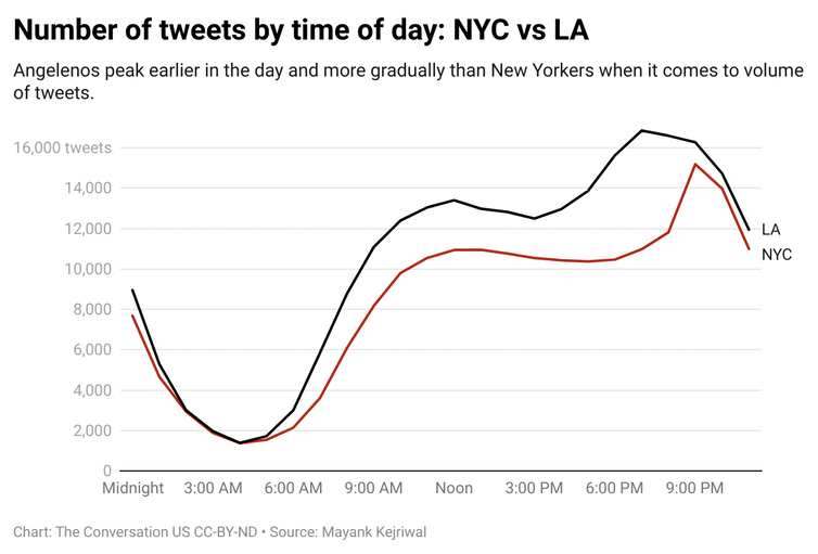 A chart with lines comparing the number of tweets made by people in Los Angeles and New York City.