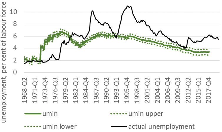 Our estimates suggest we can get Australia's unemployment down to 3.3%