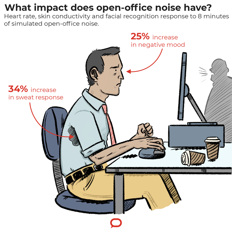 Open-plan office noise increases stress and worsens mood: we've measured the effects