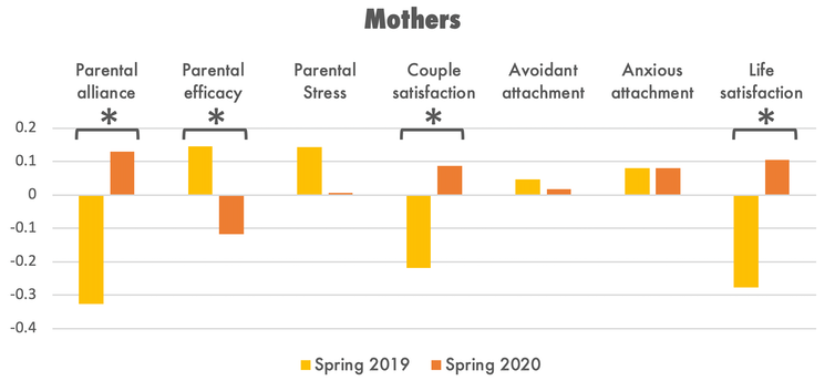 Data showing mothers' parental and relational outcomes by year.