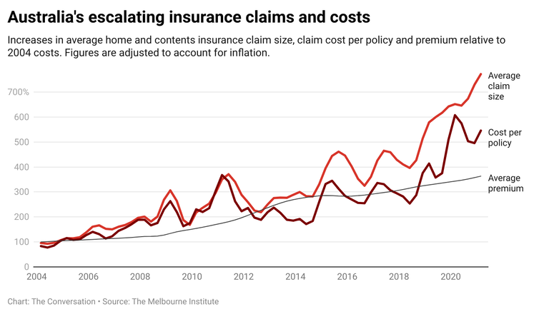 A national insurance crisis looms. The Morrison government's $10 billion 'pool' plan won't fix it