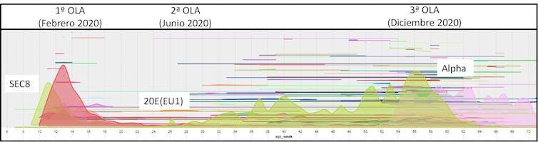 Figura 1. Variantes detectadas en España desde as primeiras introducións de SARS-CoV-2 (cada cor é unha variante). Na gráfica (para máis detalle consultar en seqcovid.csic.es) resáltase o inicio de cada unha das tres principais ondas en España e das variantes asociadas e discutidas neste traballo.