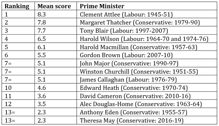 League table of post-war British prime ministers with scores allotted by a panel of academics.