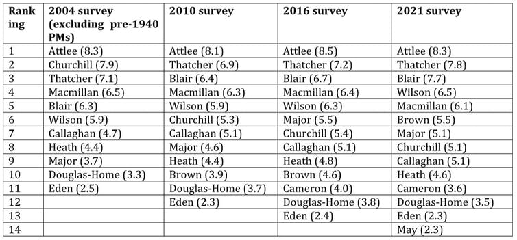 Table showing rankings of post-war British prime ministers and how this has changed in previous surveys 2004-2021.