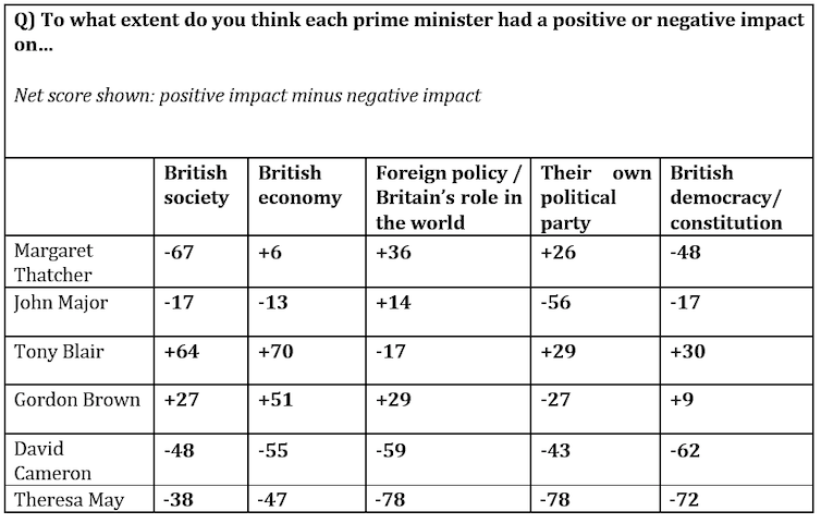 Table showing academics' assessments of the impact Britain's post-war prime ministers had on key policy areas.