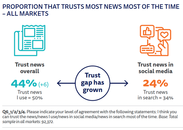 Graphic showing the rise in public trust in news as opposed to social media.
