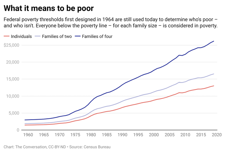 A line graph with three lines representing individuals, families of two and families of four that are below the poverty line.