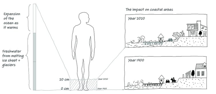 Graphic that shows how sea level rise affects coastal communities
