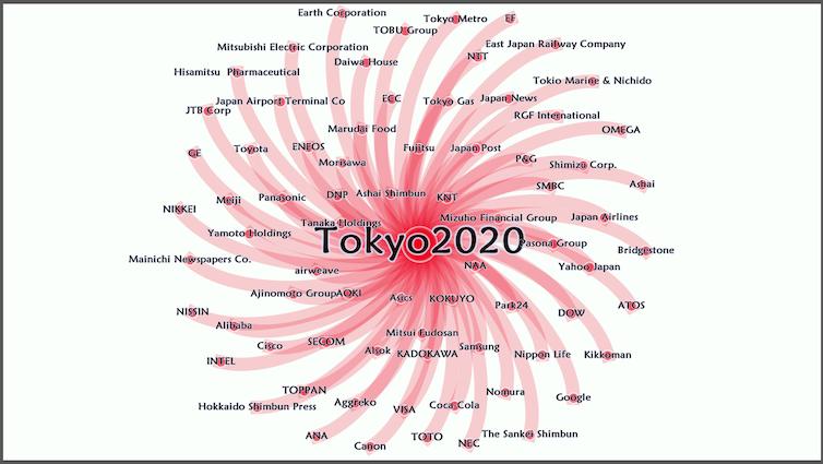 Diagram showing various sponsors of Tokyo 2020.