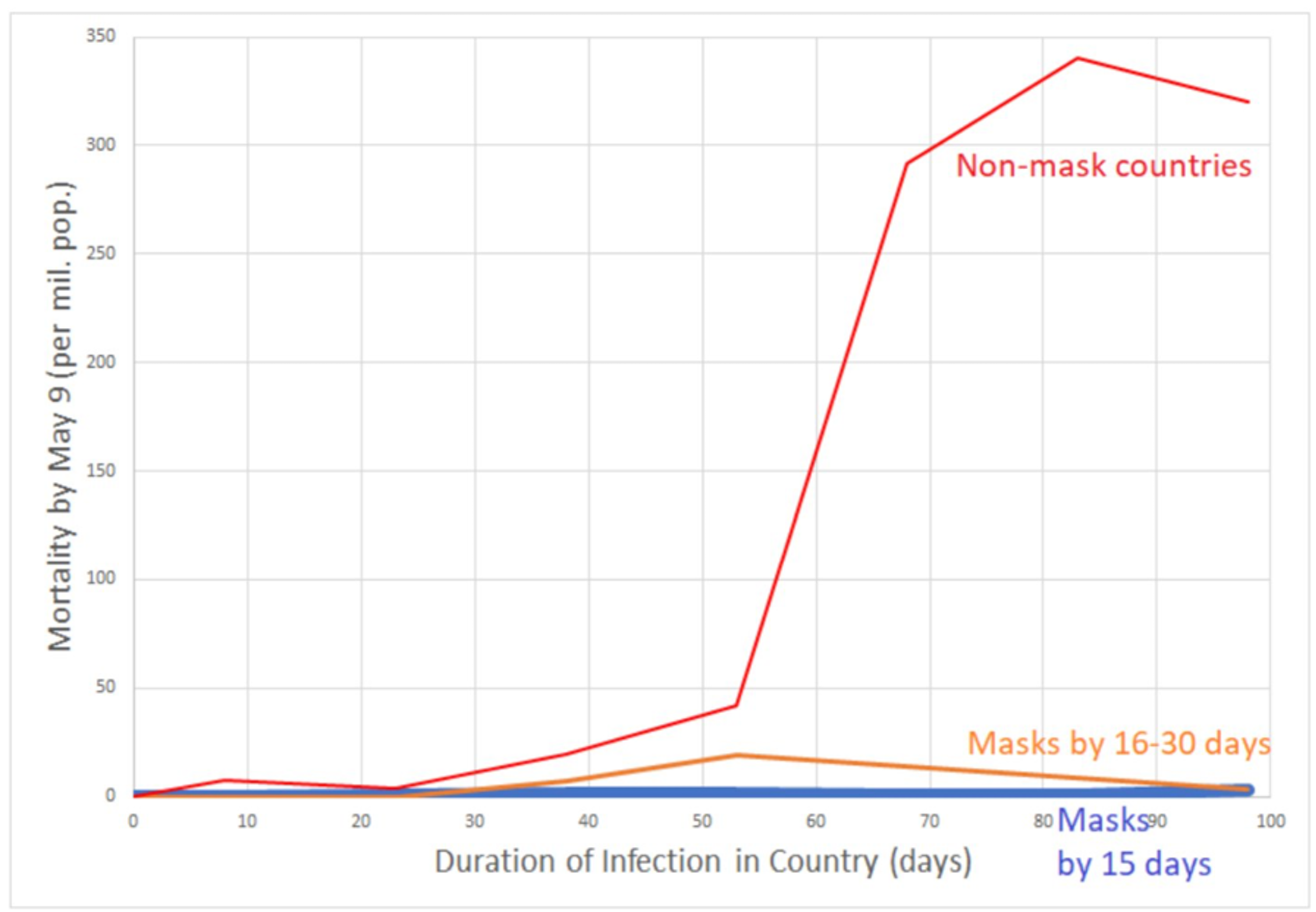 A graph showing the impact of delaying mask mandates.
