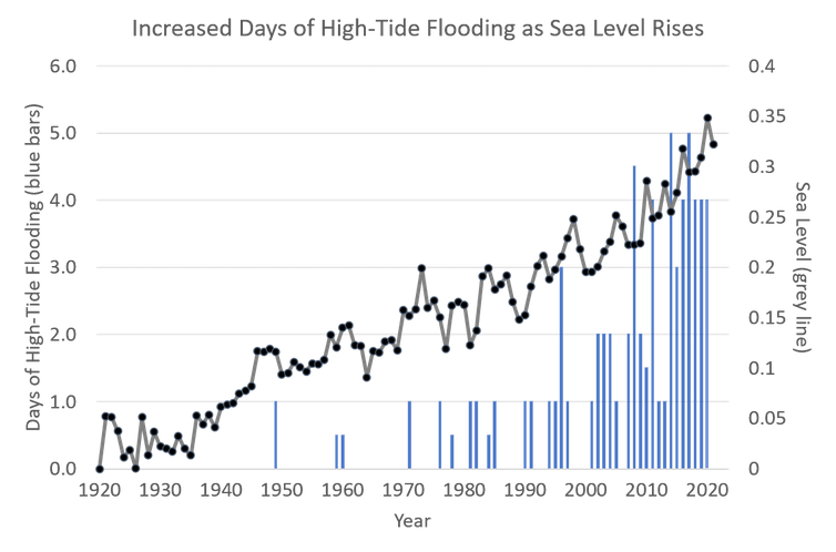 Chart of sea level rise and flooding days