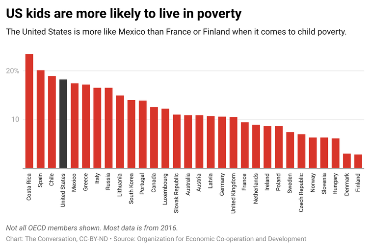 A bar graph showing the percentage of children in a country that live in poverty.
