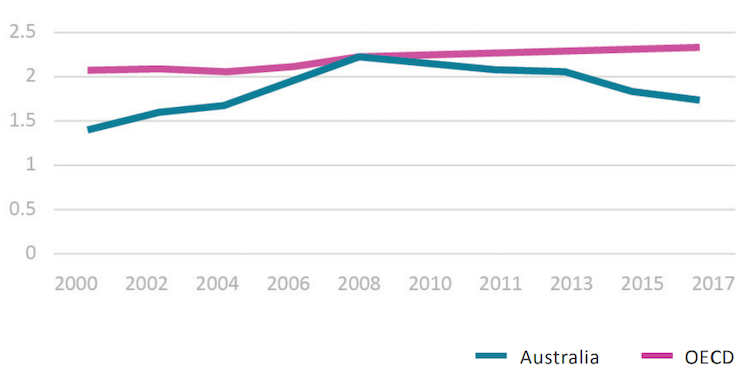 Exports and immigrants have masked Australia's poor R&D record. Here are some simple fixes
