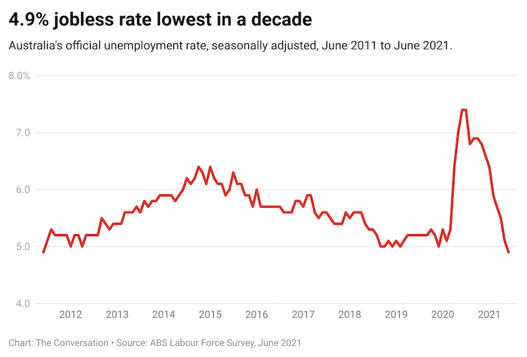 Vital Signs: amid the lockdown gloom, Australia's jobless rate hits decade low of 4.9%