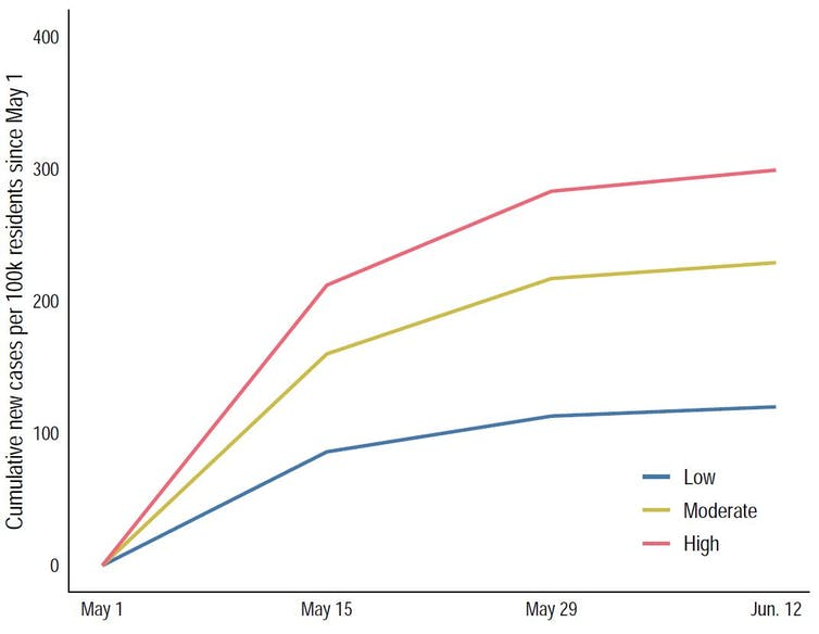 Line graph showing COVID-19 infection rates in different neighbourhoods