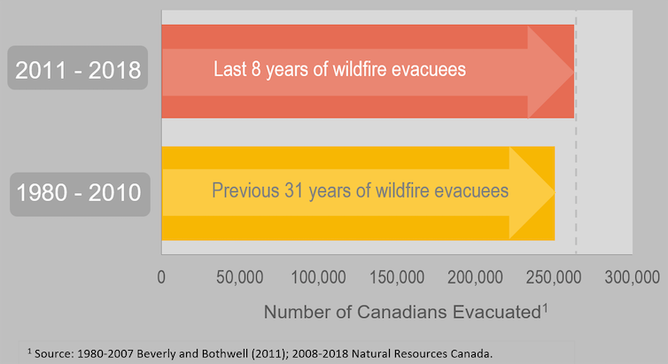 A graphic representation of the numbers of Canadian wildfire evacuees in the past eight years and the 31 years before that.