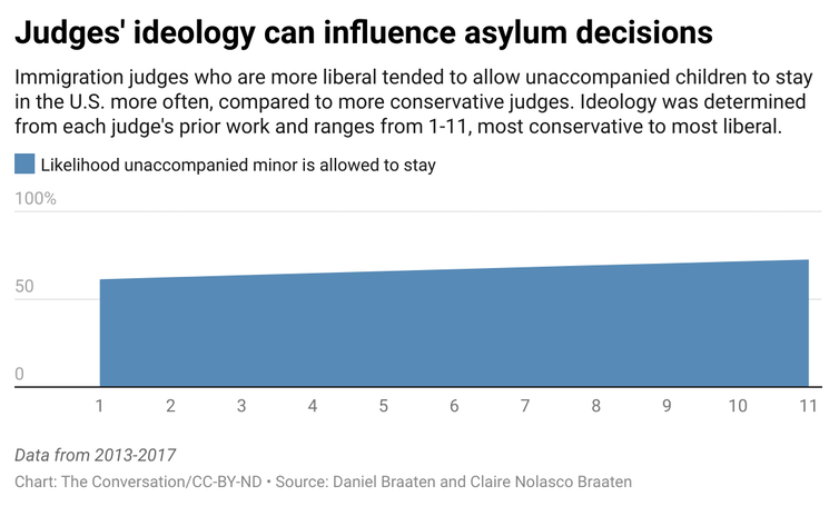 A chart showing the likelihood that an immigration judge would allow an unaccompanied minor to stay based on the judge's ideology.