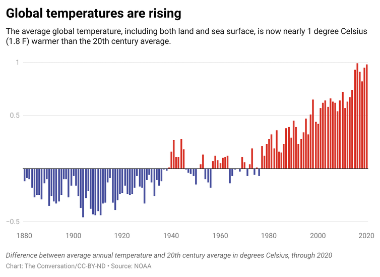 A chart showing the difference between average annual temperature and 20th century average in degrees Celsius.