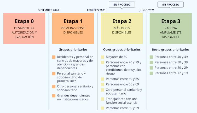 Vacuna Covid |Fuente: Gobierno de España