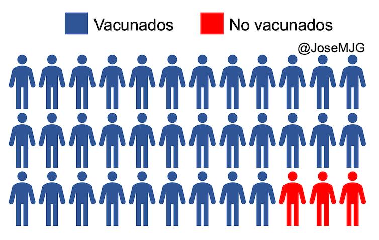 personas vacunadas y personas no vacunadas