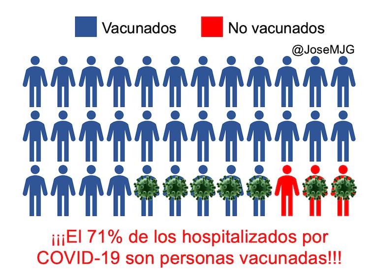 71 hospitalizados