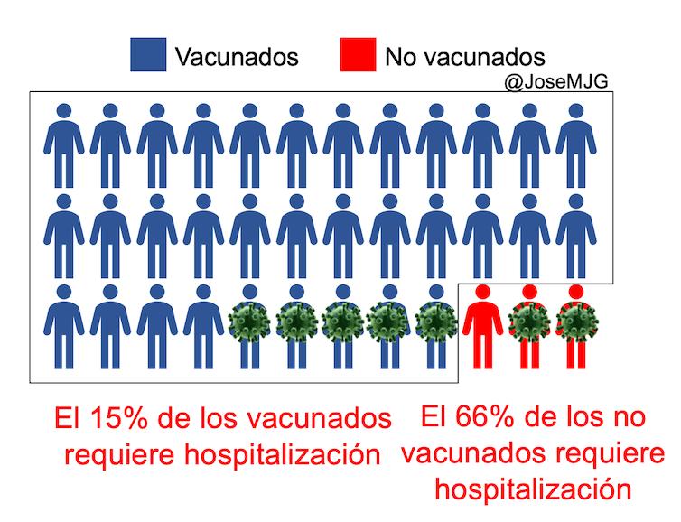 vacunados vs no vacunados