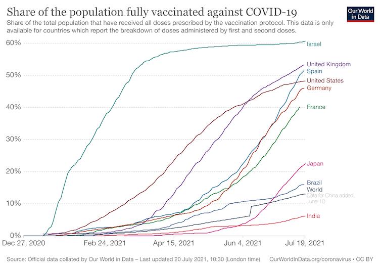 personas vacunadas en el mundo contra la covid-19