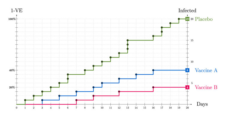 Line graph with three lines showing infection numbers for three groups