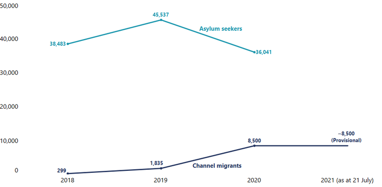 Number of channel migrants