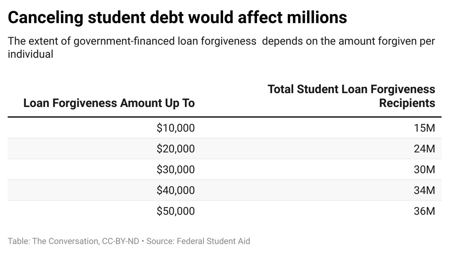 A graph showing how many people would receive student loan forgiveness based on the total dollar amount of loans forgiven.