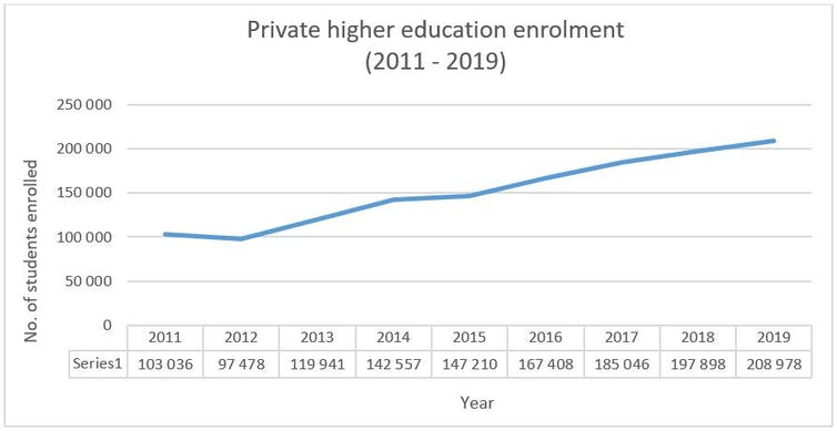 A line graph showing the growing number of students enrolled in private higher education institutions in South Africa.