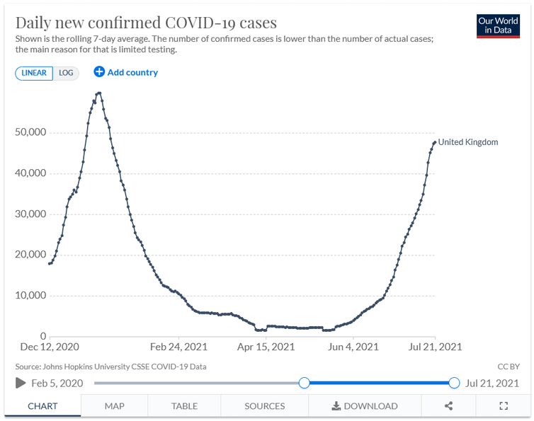 Graph showing that UK COVID-19 cases were at similar levels in January and July 2021