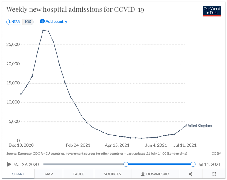 Graph showing that UK COVID hospitalisations spiked in winter but have increased by only fraction in this wave