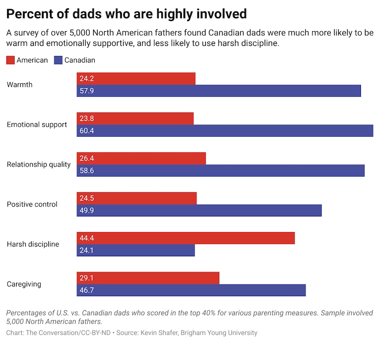 A chart comparing the percentage of American and Canadian dads that engage in different behaviors.